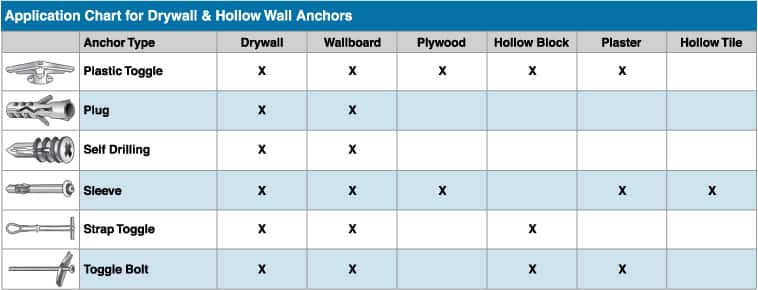 Drywall & Hollow Wall Anchors - MSC Industrial Supply
