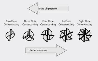 Flute Centercutting tools