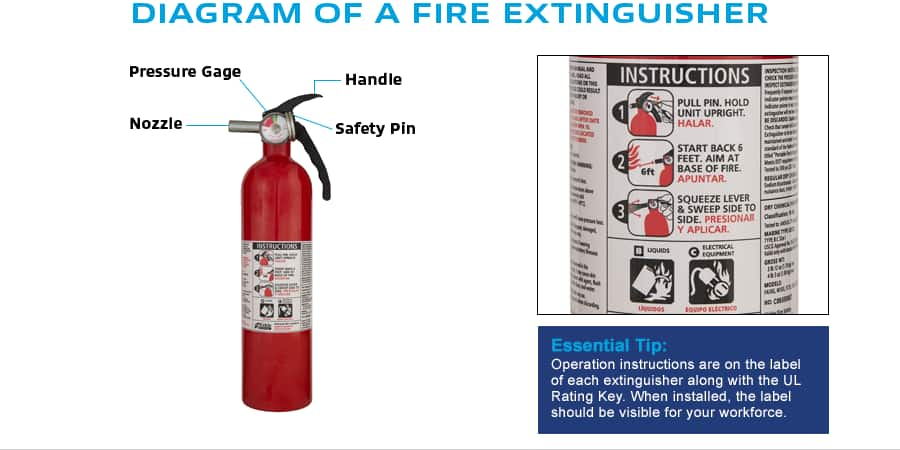 Fire Extinguisher Diagram - Wiring Diagrams Value on